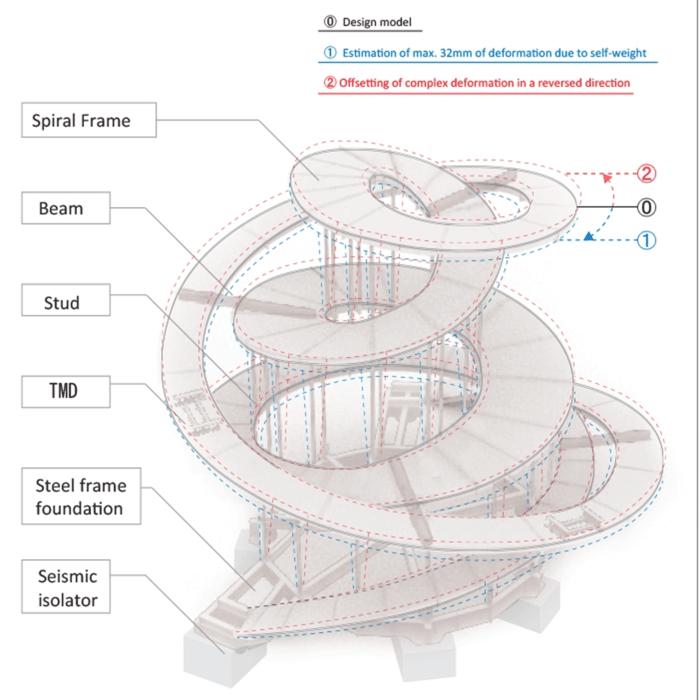Ribbon Chapel Hiroshi Nakamura схема