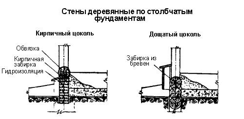 устройство цоколя деревянные стены