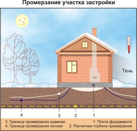Схема промерзания грунта
