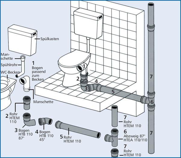 Подсоединение унитаза к канализации схема