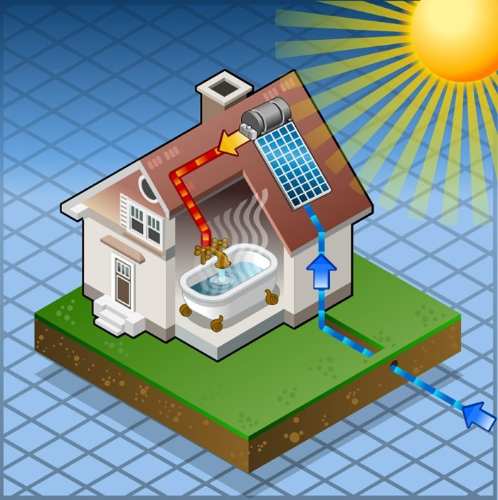установка солнечная батарея для дачи