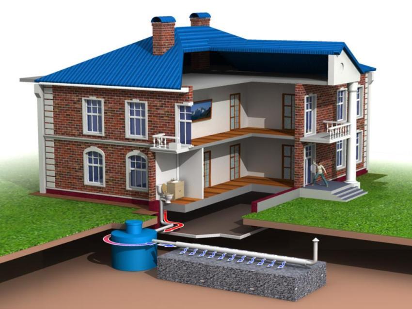канализация в частном доме или коттедже